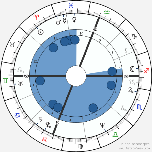 Albert Cirimeli wikipedia, horoscope, astrology, instagram