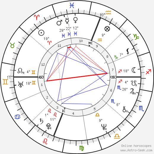 Albert Cirimeli birth chart, biography, wikipedia 2019, 2020