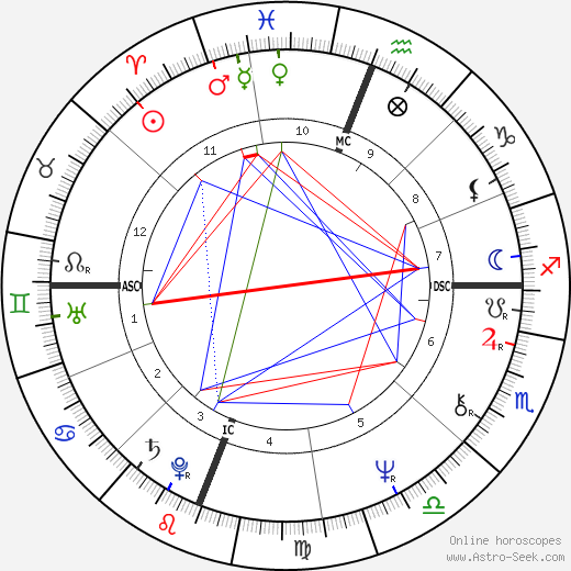 Albert Cirimeli astro natal birth chart, Albert Cirimeli horoscope, astrology