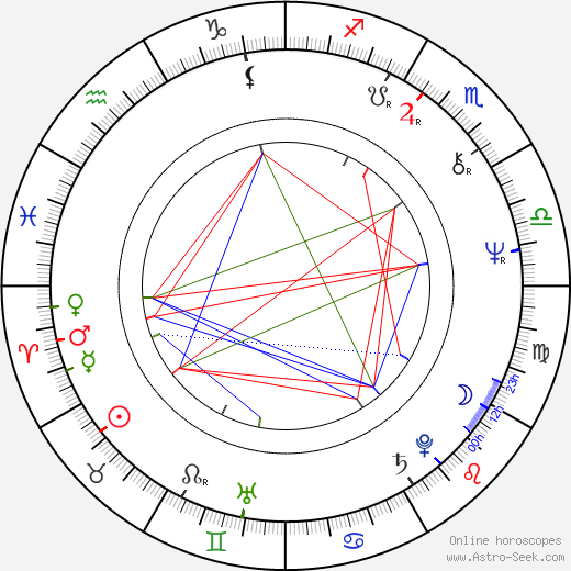 André Wilms astro natal birth chart, André Wilms horoscope, astrology