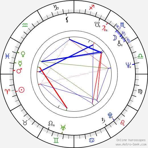 Andrzej Nardelli birth chart, Andrzej Nardelli astro natal horoscope, astrology
