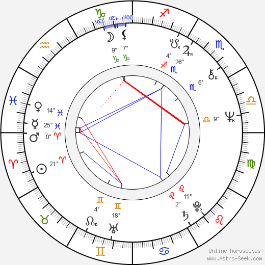Antonín Kratochvíl birth chart, biography, wikipedia 2019, 2020