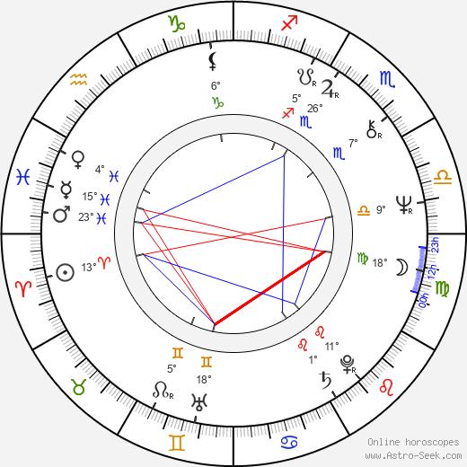 Billy Hayes birth chart, biography, wikipedia 2019, 2020