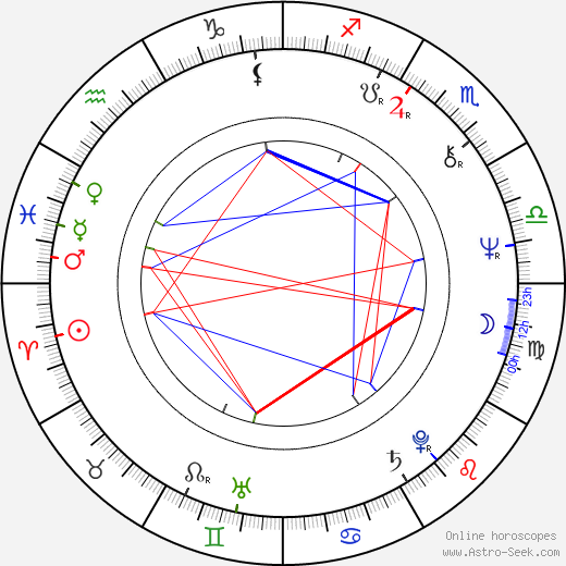 Billy Hayes birth chart, Billy Hayes astro natal horoscope, astrology
