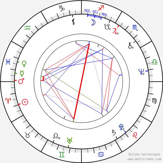 Bunny Wailer день рождения гороскоп, Bunny Wailer Натальная карта онлайн