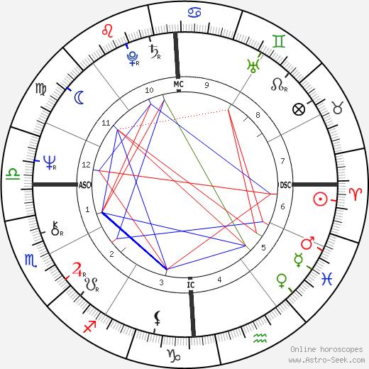Камилла Палья Camille Paglia день рождения гороскоп, Camille Paglia Натальная карта онлайн