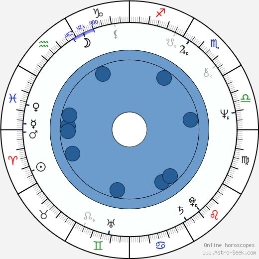 Charlene Dallas wikipedia, horoscope, astrology, instagram