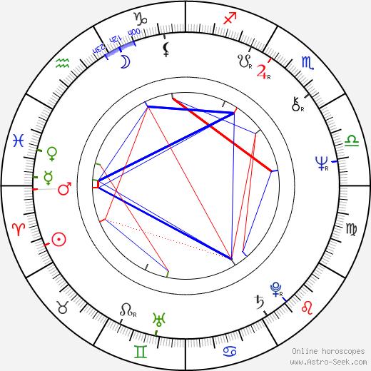Charlene Dallas birth chart, Charlene Dallas astro natal horoscope, astrology