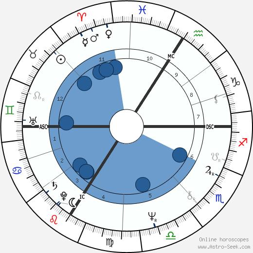 Christian Jacq wikipedia, horoscope, astrology, instagram