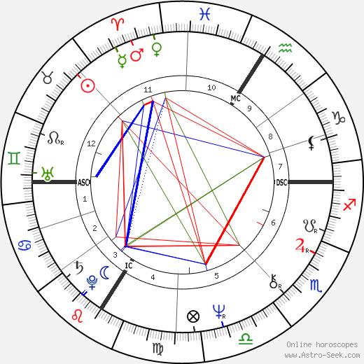 Christian Jacq tema natale, oroscopo, Christian Jacq oroscopi gratuiti, astrologia