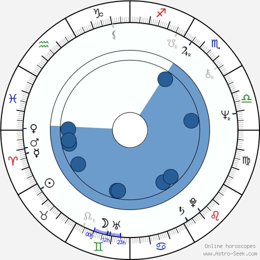Chung Ting wikipedia, horoscope, astrology, instagram