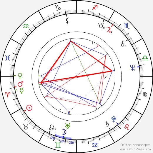 Chung Ting tema natale, oroscopo, Chung Ting oroscopi gratuiti, astrologia