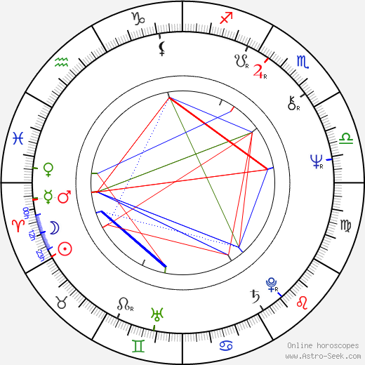 David Leland astro natal birth chart, David Leland horoscope, astrology