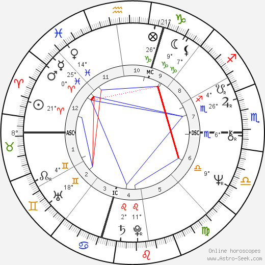 David Letterman birth chart, biography, wikipedia 2018, 2019