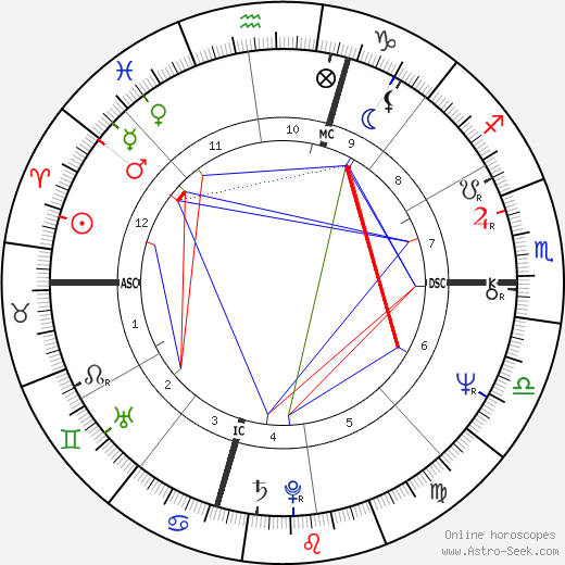 David Letterman astro natal birth chart, David Letterman horoscope, astrology