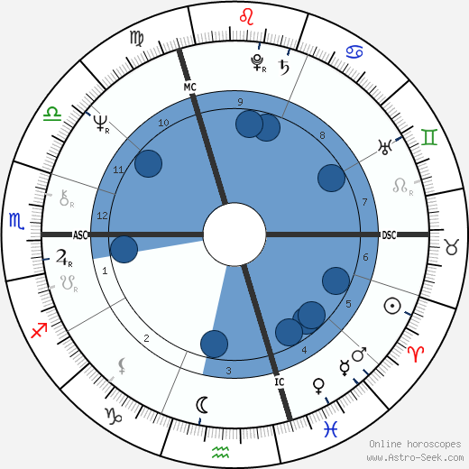 Dominique Baudis wikipedia, horoscope, astrology, instagram