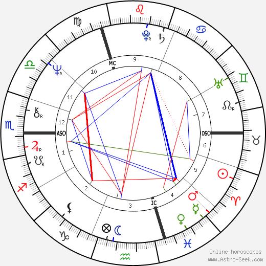 Dominique Baudis birth chart, Dominique Baudis astro natal horoscope, astrology