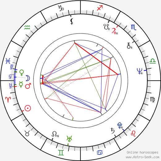 Dorothy Lyman birth chart, Dorothy Lyman astro natal horoscope, astrology