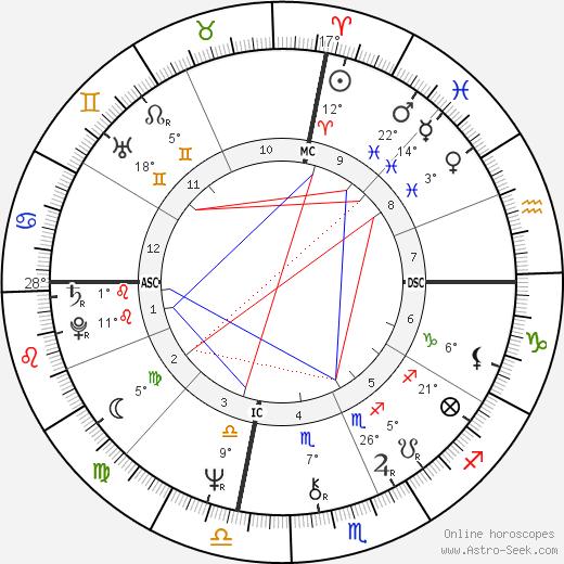 Emmylou Harris birth chart, biography, wikipedia 2019, 2020