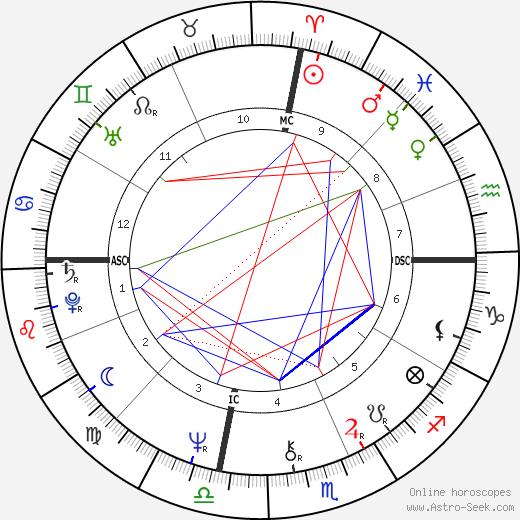 Emmylou Harris astro natal birth chart, Emmylou Harris horoscope, astrology