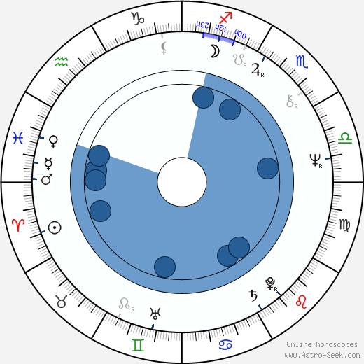 Ewa Dalkowska wikipedia, horoscope, astrology, instagram