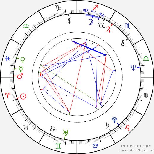 Ewa Dalkowska birth chart, Ewa Dalkowska astro natal horoscope, astrology