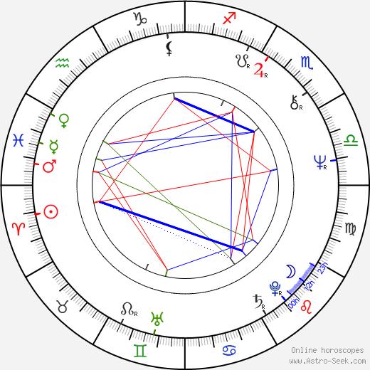 Франсин Проуз Francine Prose день рождения гороскоп, Francine Prose Натальная карта онлайн