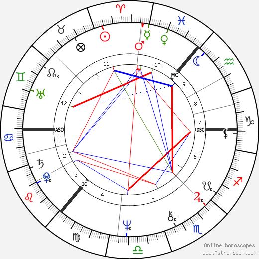 Gerry Rafferty birth chart, Gerry Rafferty astro natal horoscope, astrology