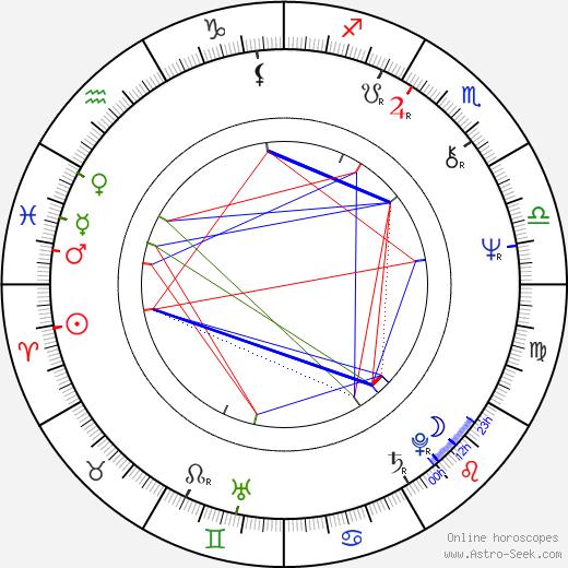 Guido Podestà birth chart, Guido Podestà astro natal horoscope, astrology
