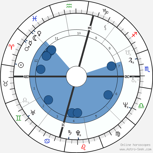 Herbert Mullin wikipedia, horoscope, astrology, instagram
