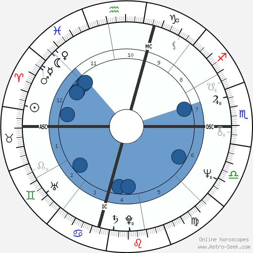 Herbert Mullin wikipedia, horoscope, astrology, instagram