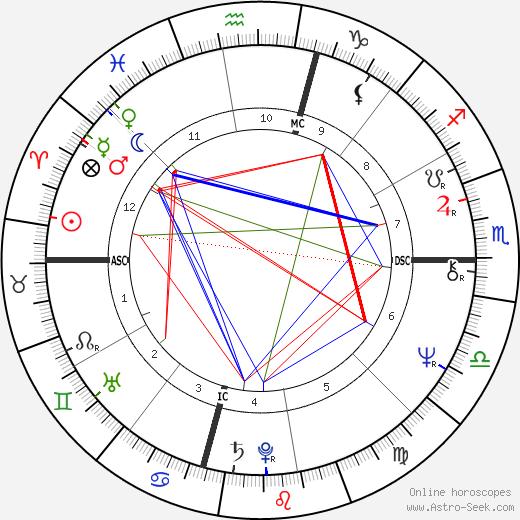 Herbert Mullin день рождения гороскоп, Herbert Mullin Натальная карта онлайн