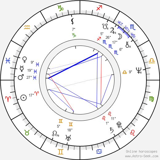 Hsiao-hsien Hou birth chart, biography, wikipedia 2019, 2020