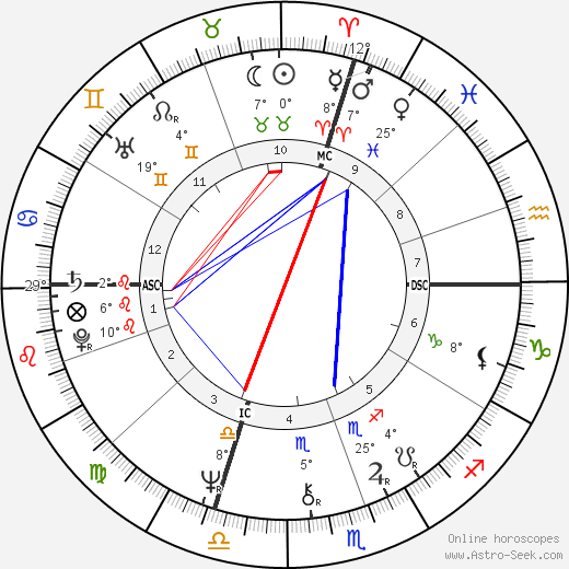 Iggy Pop birth chart, biography, wikipedia 2018, 2019