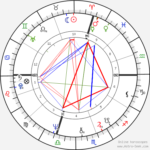Iggy Pop astro natal birth chart, Iggy Pop horoscope, astrology