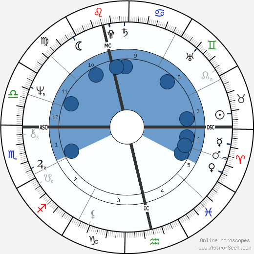 Jacob Holdt horoscope, astrology, sign, zodiac, date of birth, instagram