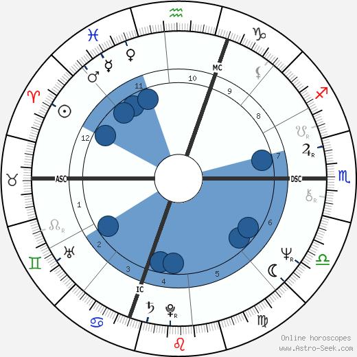 James A. Brunolte wikipedia, horoscope, astrology, instagram