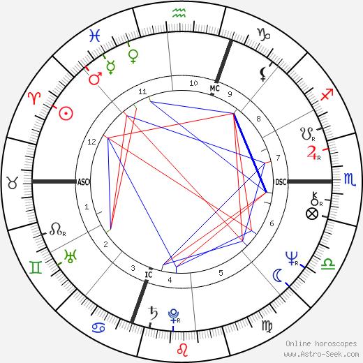 James A. Brunolte tema natale, oroscopo, James A. Brunolte oroscopi gratuiti, astrologia