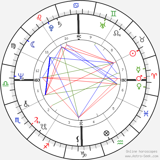 James Ronald Ryun tema natale, oroscopo, James Ronald Ryun oroscopi gratuiti, astrologia