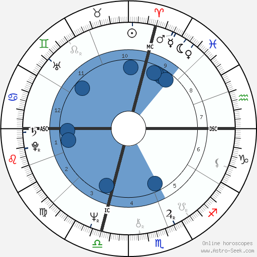 James Woods horoscope, astrology, sign, zodiac, date of birth, instagram