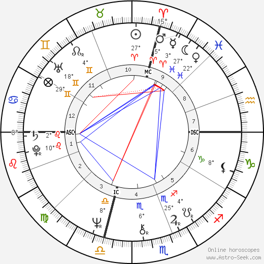 James Woods birth chart, biography, wikipedia 2018, 2019