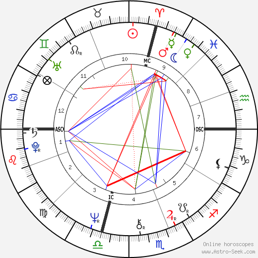James Woods astro natal birth chart, James Woods horoscope, astrology