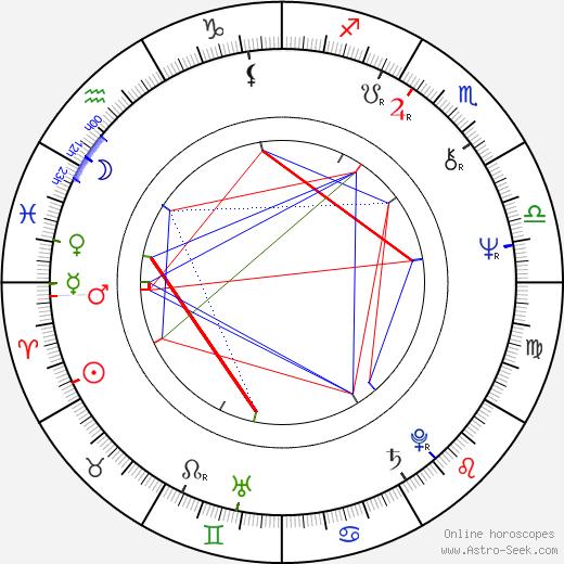 Ján Lehotský birth chart, Ján Lehotský astro natal horoscope, astrology