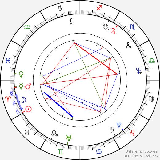 Jan Rakušan день рождения гороскоп, Jan Rakušan Натальная карта онлайн