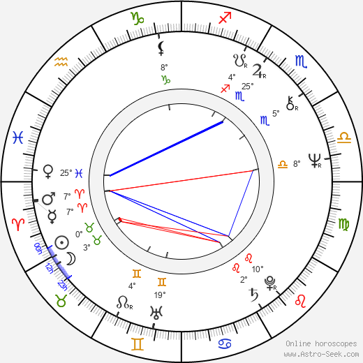 Jaroslav Hutka birth chart, biography, wikipedia 2018, 2019