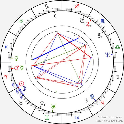 Jaroslav Hutka astro natal birth chart, Jaroslav Hutka horoscope, astrology