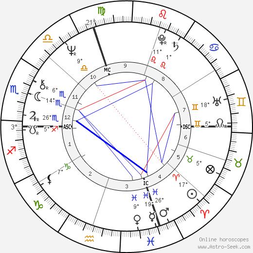 Jean-Claude Ellena birth chart, biography, wikipedia 2019, 2020