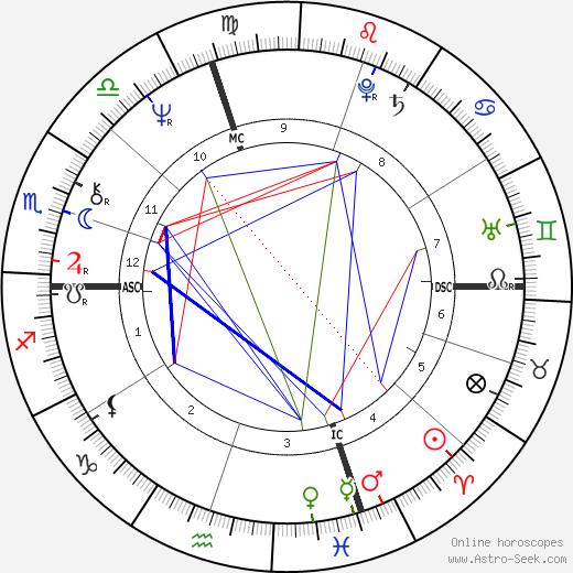 Jean-Claude Ellena astro natal birth chart, Jean-Claude Ellena horoscope, astrology