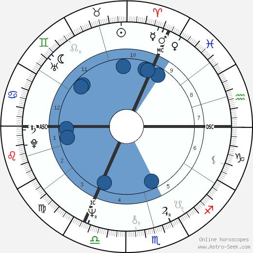 Jean Pierre Lerberghe wikipedia, horoscope, astrology, instagram