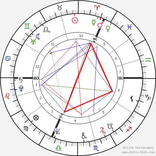 Jean Pierre Lerberghe tema natale, oroscopo, Jean Pierre Lerberghe oroscopi gratuiti, astrologia